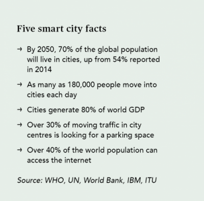 Smart city facts