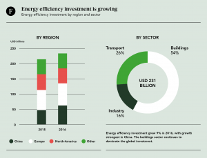 Energy Efficiency investment growing