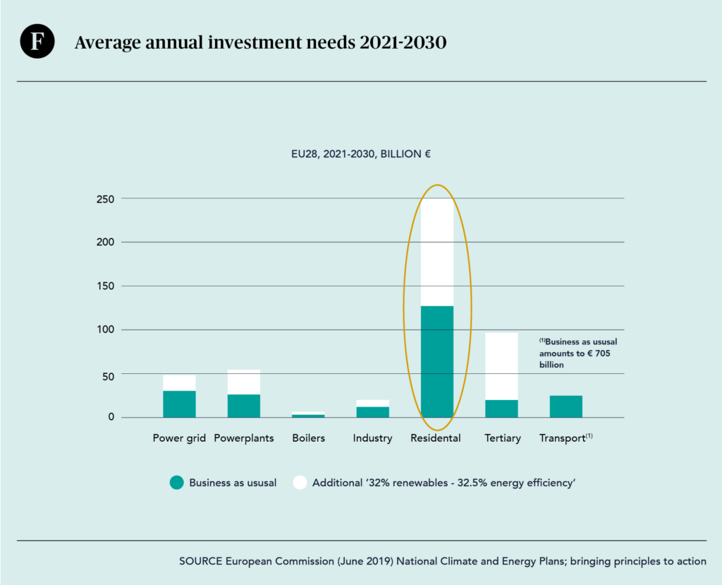 Average annual investment needs 2021-2030